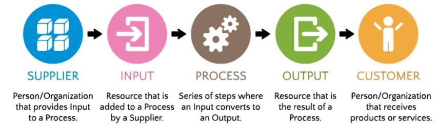Afbeelding1-Snel-inzicht-in-processen-met-behulp-van-een-SIPOC